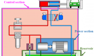 Pneumatic System- Understanding The Basics